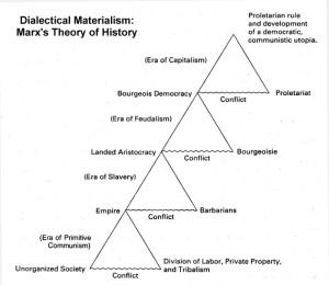 MarxHistory
