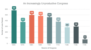 unproductive-congress